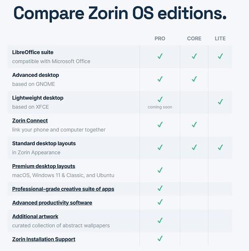Zorin 16 Comparison Chart